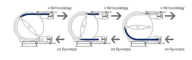 Схема работы роторного бетононасоса
